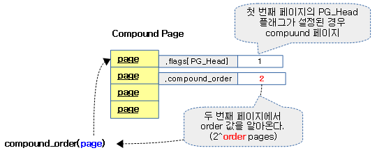 compound_order-1a