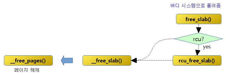 free_slab-1