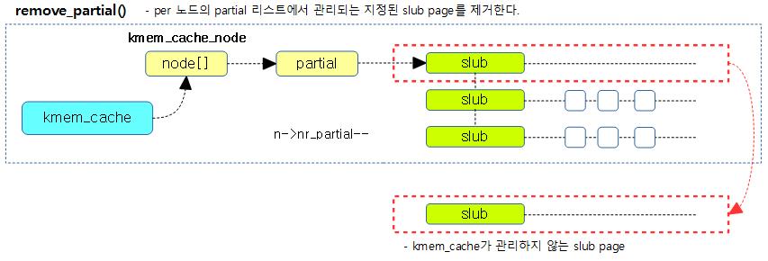 remove_partial-1