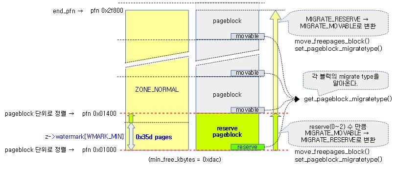 setup_zone_migrate_reserve-1a