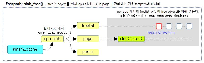 slab_free-1a