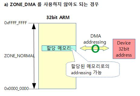zone-dma-1