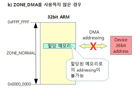 zone-dma-2