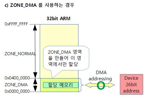 zone-dma-3