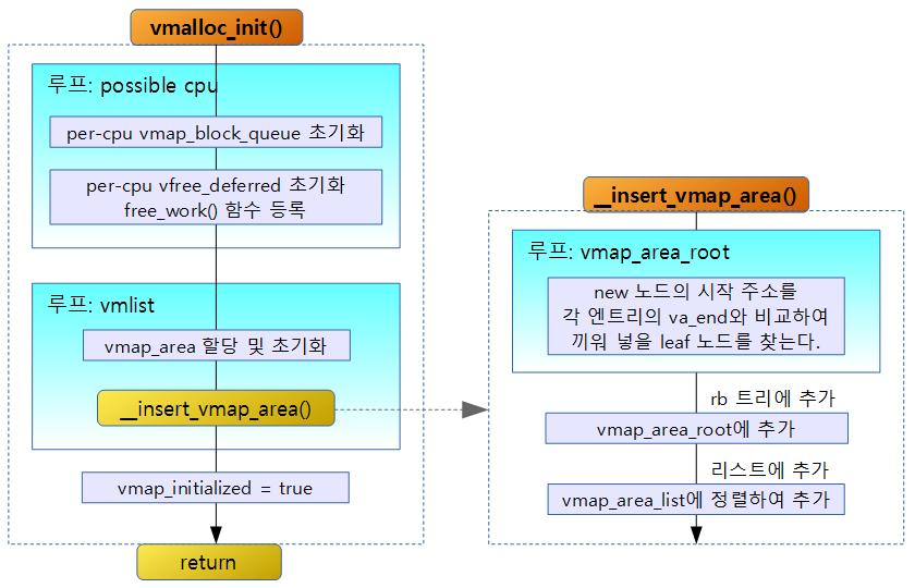 vmalloc_init-1