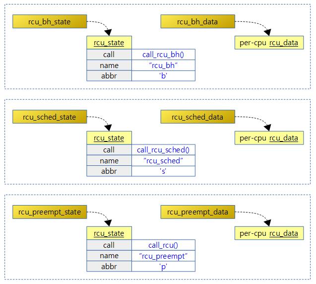 rcu_state_initializer-3