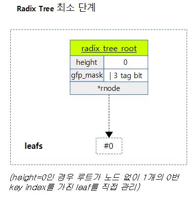 radix_tree-1