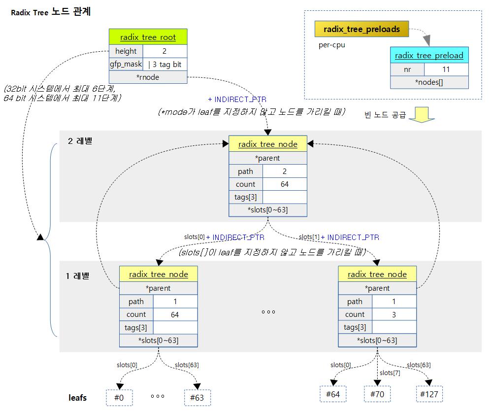 radix_tree-2