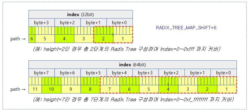 radix_tree-3a