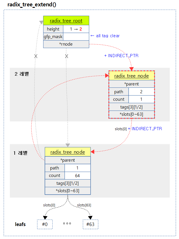 radix_tree_extend-1