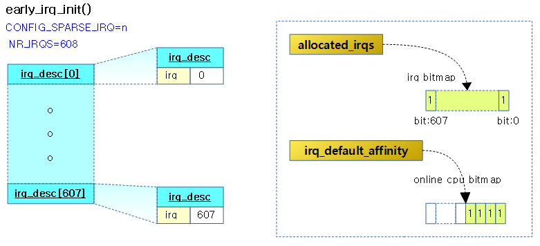 early_irq_init-2