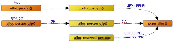 alloc_percpu-1