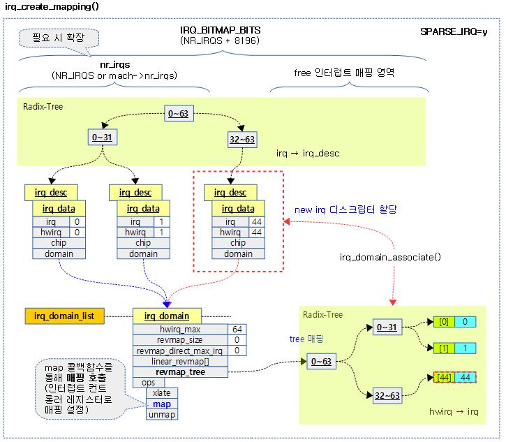 Interrupts -3- (irq domain) – 문c 블로그