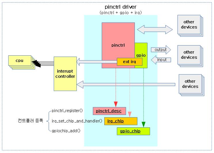 Pin Control Subsystem -1- – 문c 블로그