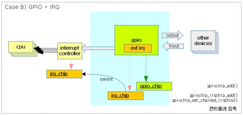 GPIO Subsystem -1- – 문c 블로그