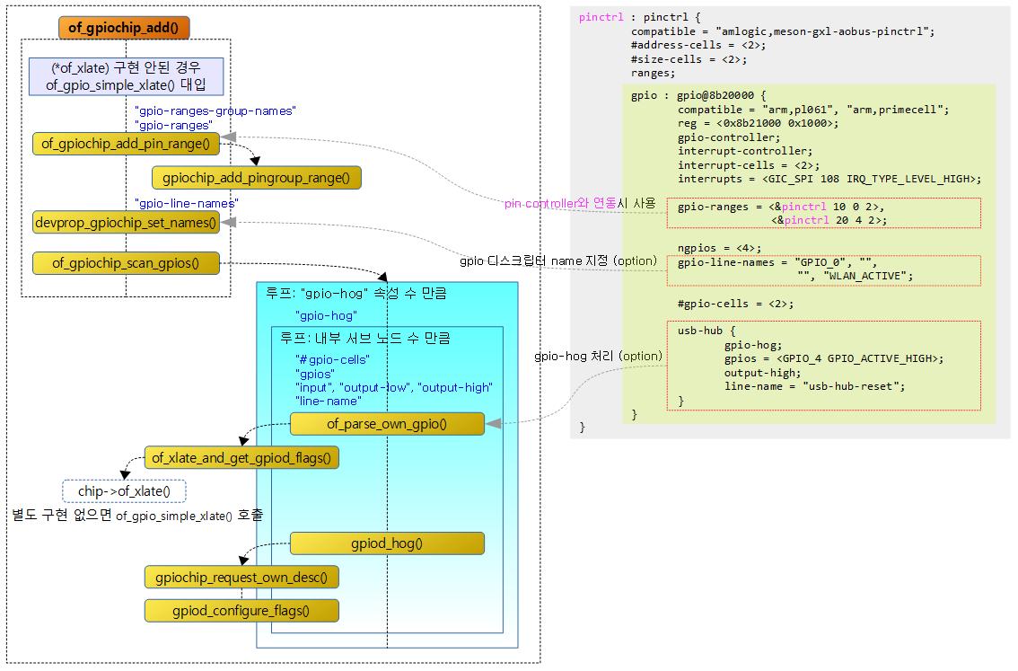 GPIO Subsystem -3- (Device Tree) – 문c 블로그