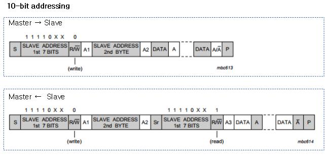 I2C Subsystem -1- (Basic) – 문c 블로그