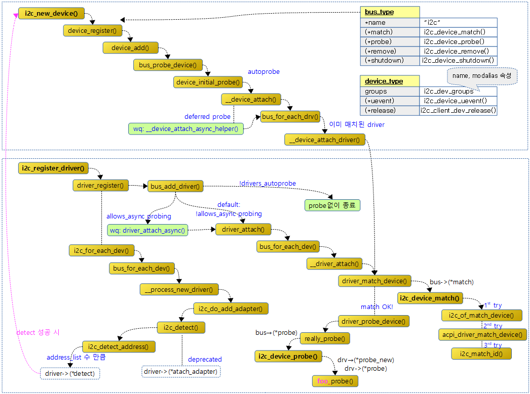 I2C Subsystem -2- (Core) – 문c 블로그