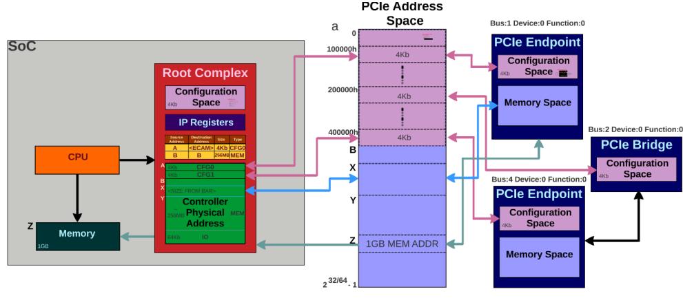 PCI Subsystem -1- (Basic) – 문c 블로그