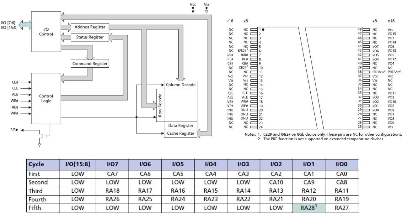 MTD(Memory Technology Device) -1- – 문c 블로그