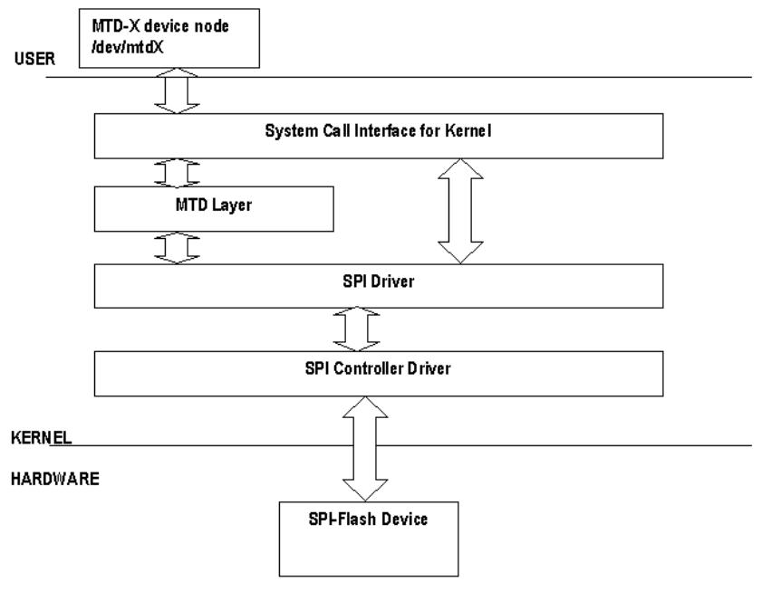 리눅스 커널 – 페이지 7 – 문c 블로그
